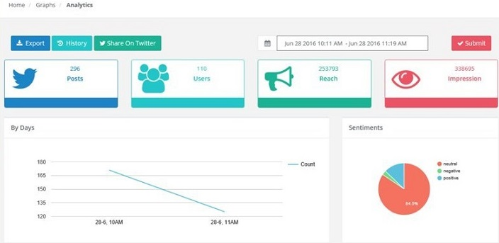 Know about Socialert Hashtag Tracking Tool